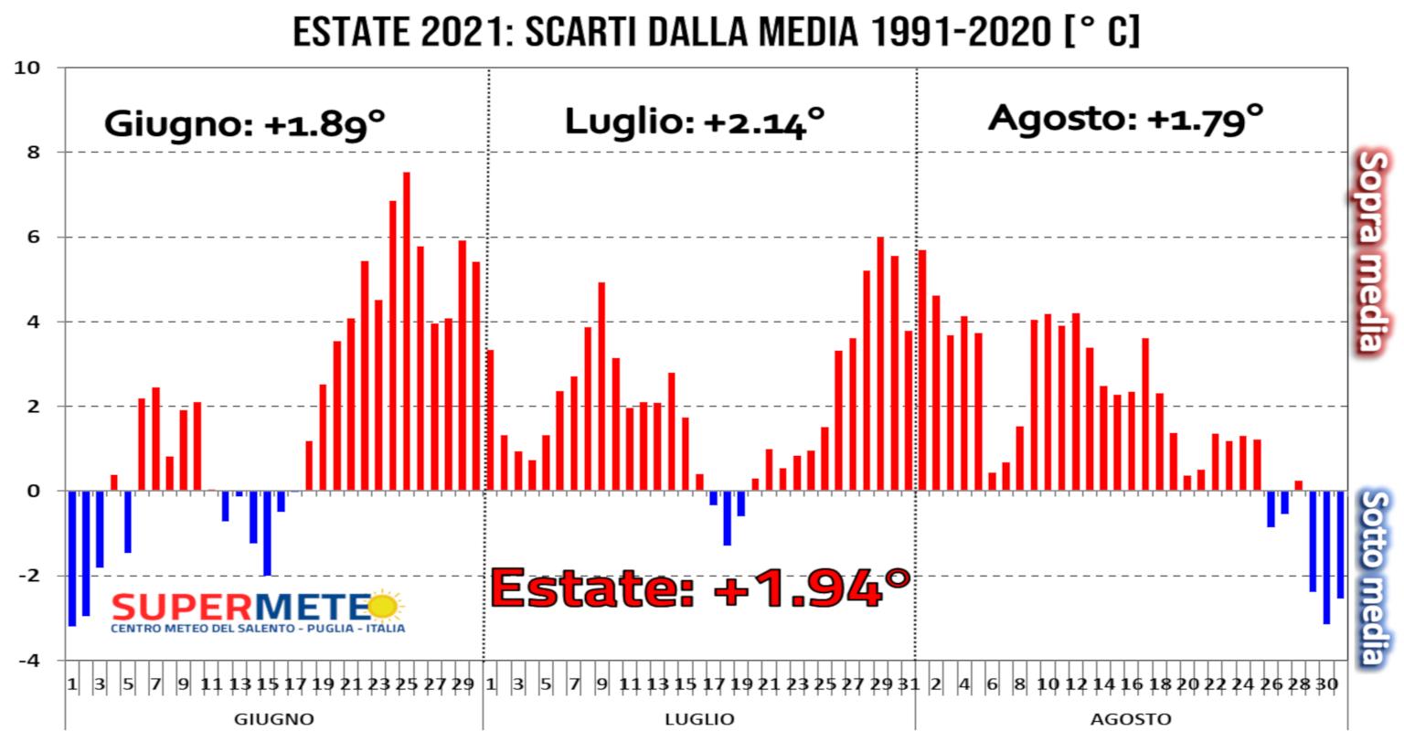 L'estenuante caldo estremo dell'estate 2021