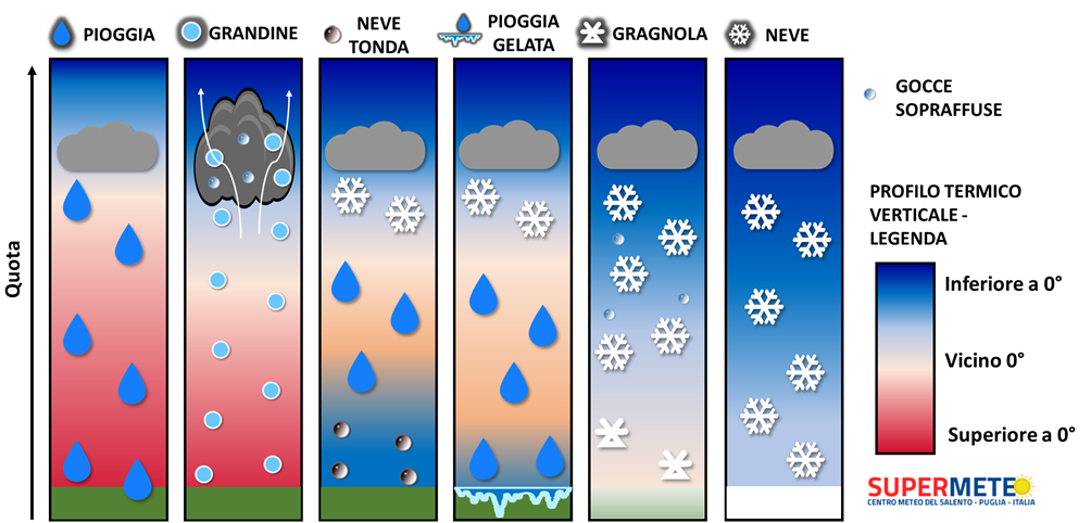 Differenze Gragnola o groupel e neve tonda