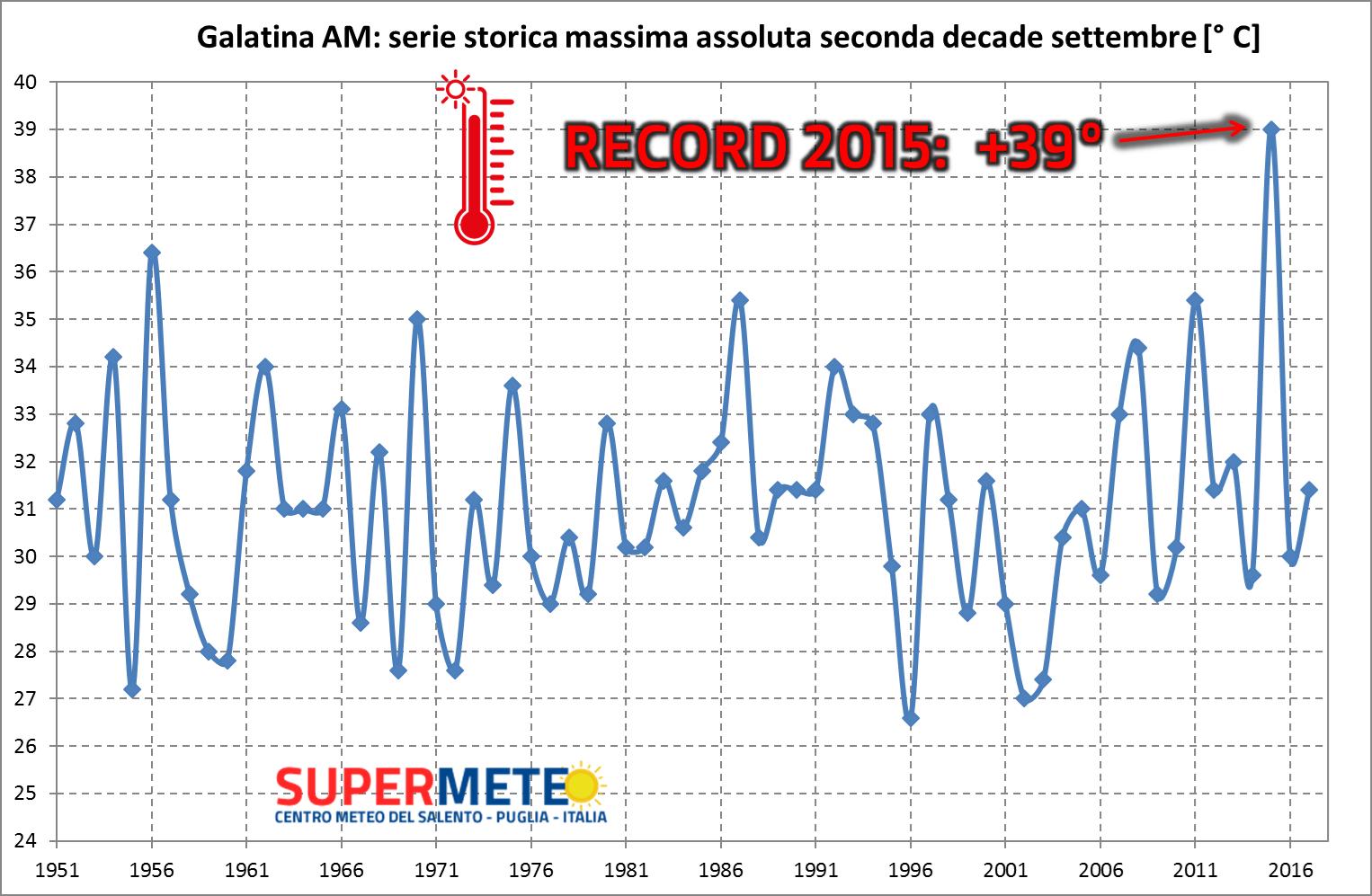 L'onda di calore record del 18 settembre 2015