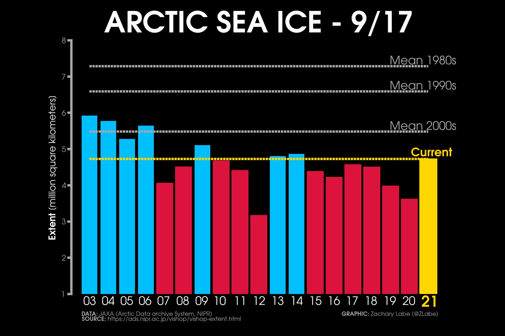 Raggiunto il minimo dei ghiacci artici