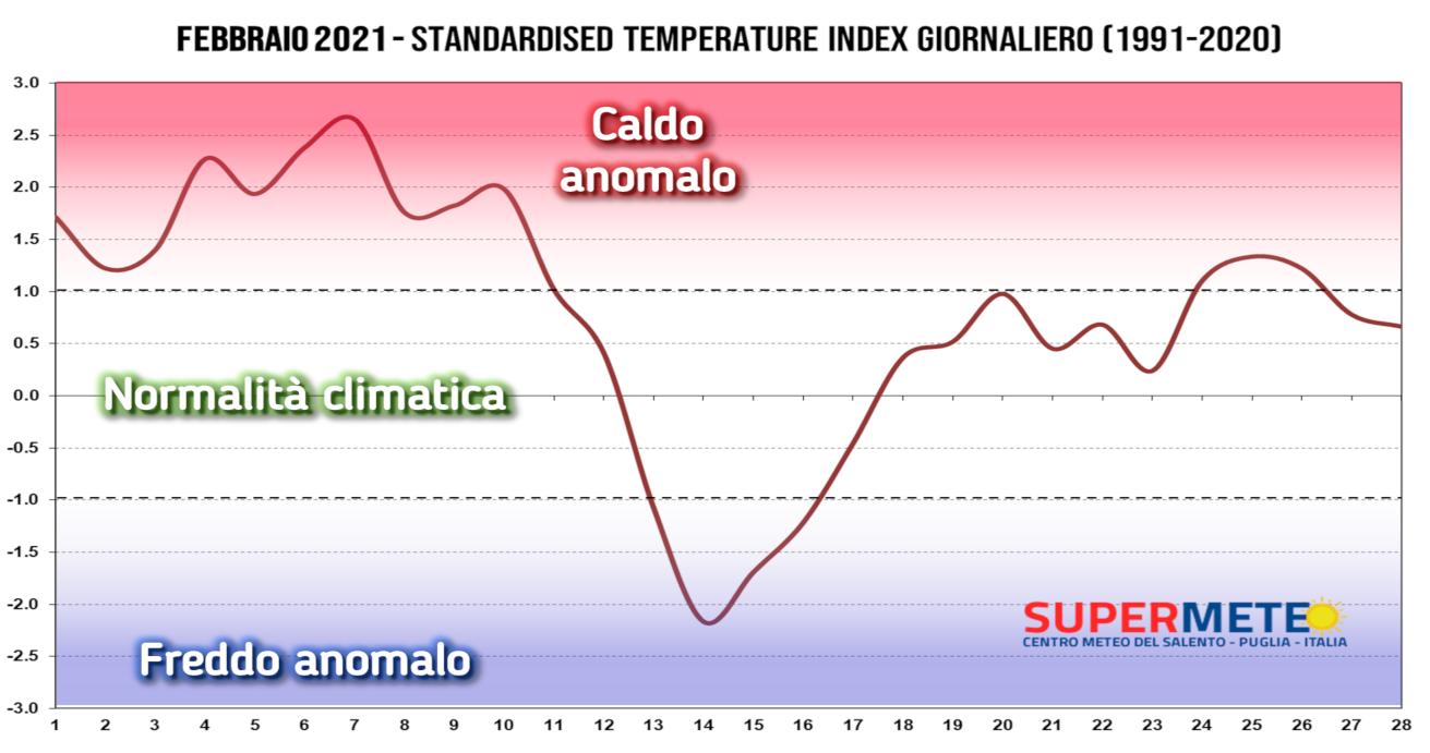 Febbraio dominato dal caldo anomalo nonostante la neve